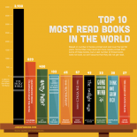 Top 10 Most Read Books in the World graphic